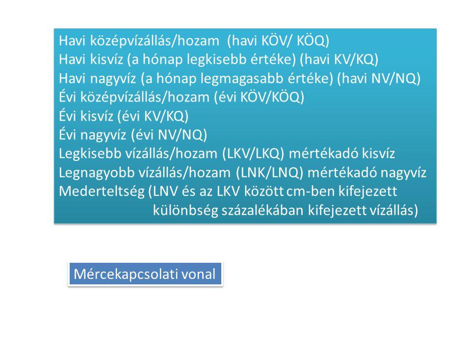Havi középvízállás/hozam (havi KÖV/ KÖQ) Havi kisvíz (a hónap legkisebb értéke) (havi KV/KQ) Havi nagyvíz (a hónap legmagasabb értéke) (havi NV/NQ) Év
