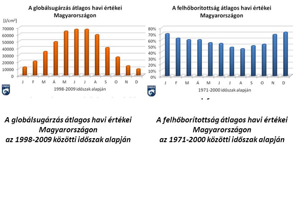 A felhőborítottság átlagos havi értékei Magyarországon az 1971-2000 közötti időszak alapján A globálsugárzás átlagos havi értékei Magyarországon az 19