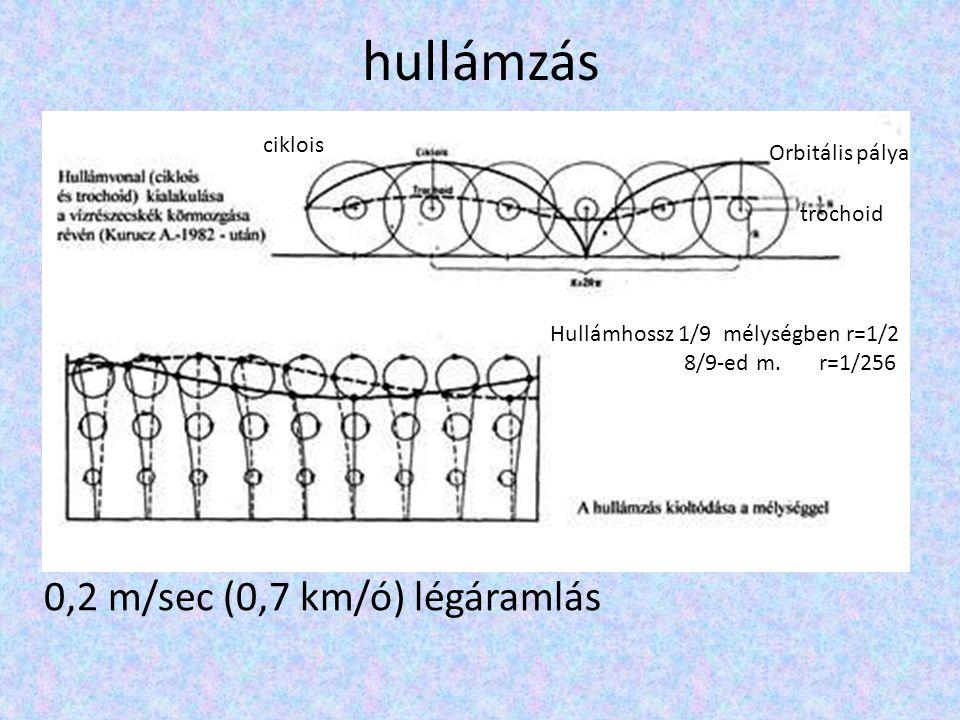 0,2 m/sec (0,7 km/ó) légáramlás hullámzás Orbitális pálya ciklois trochoid Hullámhossz 1/9 mélységben r=1/2 8/9-ed m. r=1/256