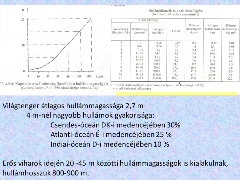 Világtenger átlagos hullámmagassága 2,7 m 4 m-nél nagyobb hullámok gyakorisága: Csendes-óceán DK-i medencéjében 30% Atlanti-óceán É-i medencéjében 25