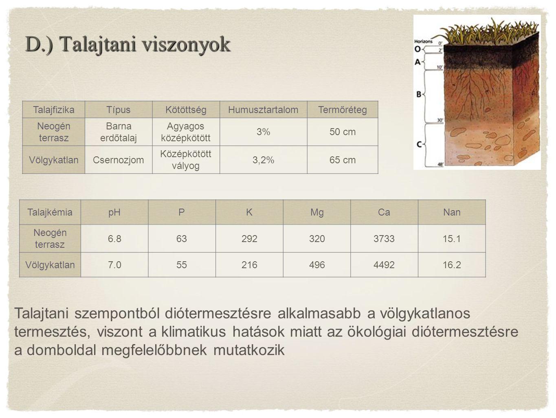 TalajfizikaTípusKötöttségHumusztartalomTermőréteg Neogén terrasz Barna erdőtalaj Agyagos középkötött 3%50 cm VölgykatlanCsernozjom Középkötött vályog