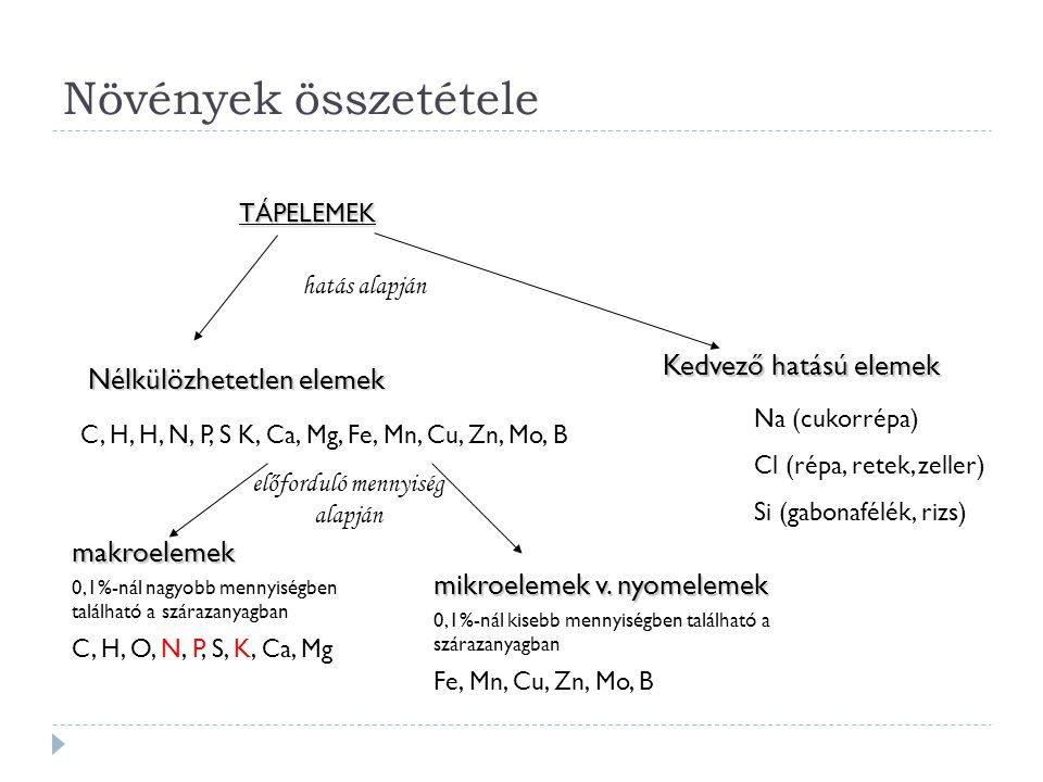 TÁPELEMEK Nélkülözhetetlen elemek Kedvező hatású elemek C, H, H, N, P, S K, Ca, Mg, Fe, Mn, Cu, Zn, Mo, B Na (cukorrépa) Cl (répa, retek, zeller) Si (