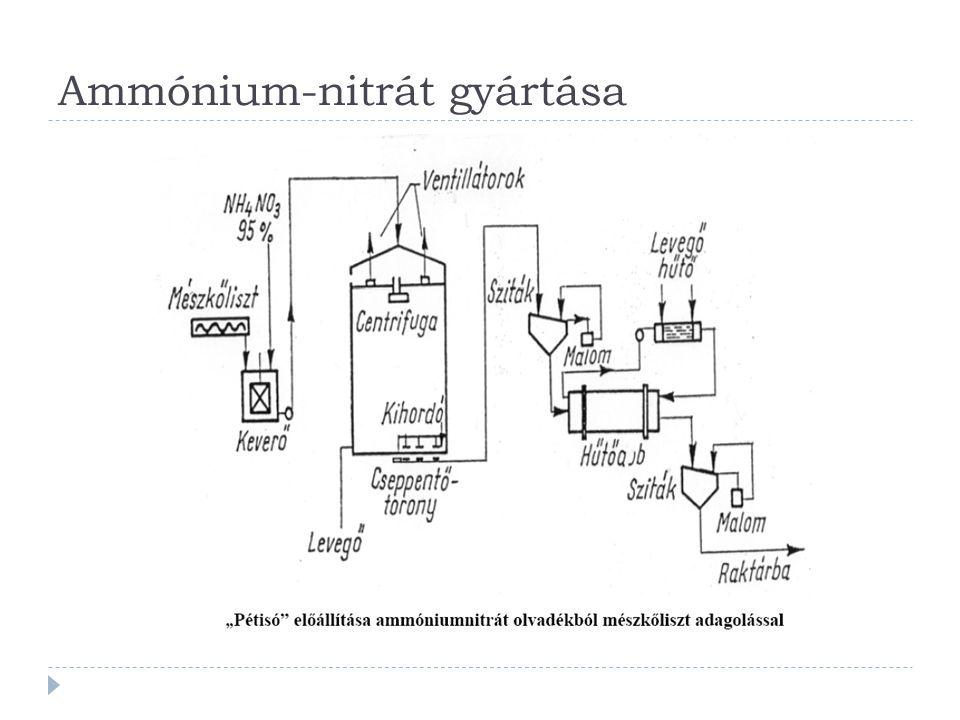 Ammónium-nitrát gyártása