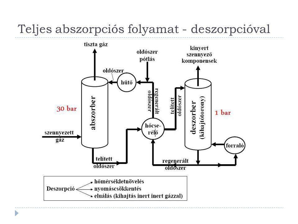 Teljes abszorpciós folyamat - deszorpcióval