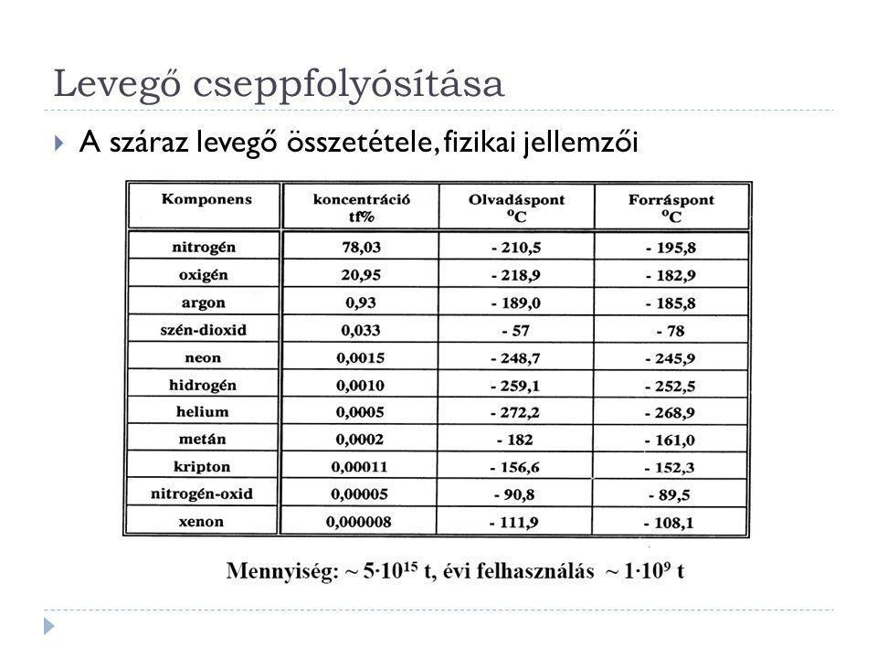 Levegő cseppfolyósítása  Termékek: oxigén, nitrogén, nemesgázok  Az első előállítási mód Lavoisier nevéhez fűződik: izzó réz fölött levegőt vezetett át és az oxigént réz-oxid alakjában megkötötte:  4N 2 + O 2 + 2Cu = 4N 2 + 2CuO  Régebben alkalmazott ipari előállítási mód: A levegőben lévő oxigén szénnel történő elégetése.