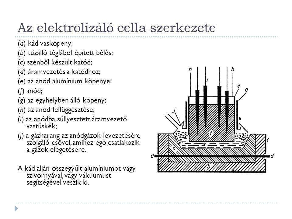 Az elektrolizáló cella szerkezete (a) kád vasköpeny; (b) tűzálló téglából épített bélés; (c) szénből készült katód; (d) áramvezetés a katódhoz; (e) az