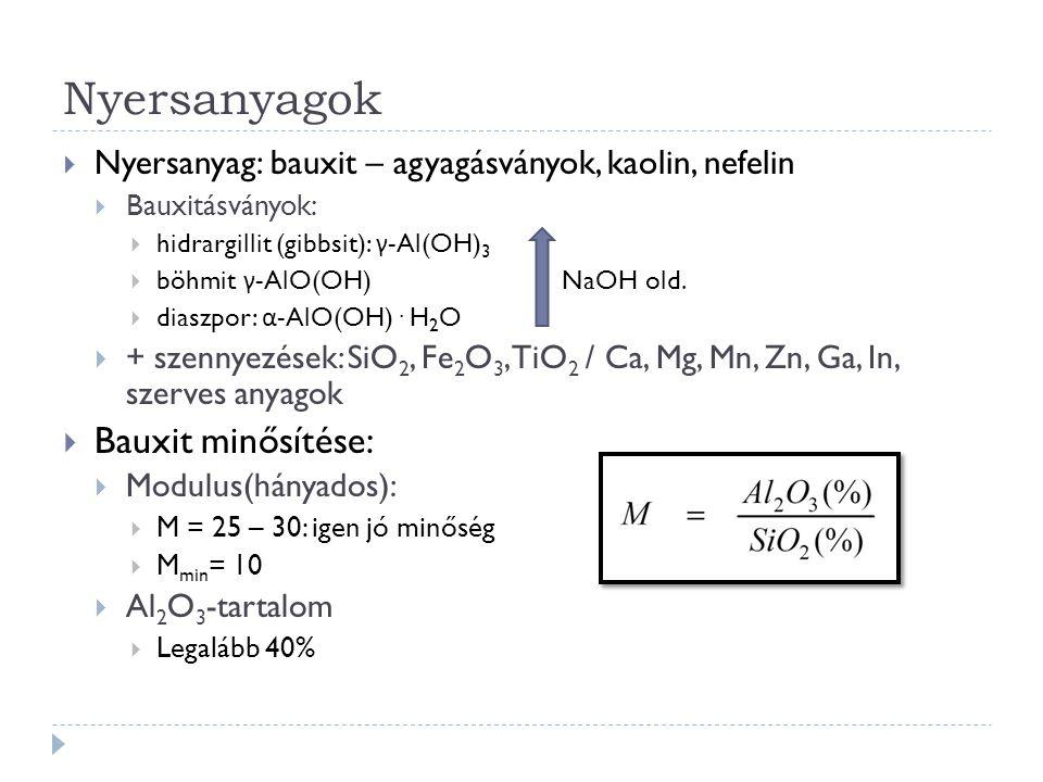 Nyersanyagok  Nyersanyag: bauxit – agyagásványok, kaolin, nefelin  Bauxitásványok:  hidrargillit (gibbsit): γ -Al(OH) 3  böhmit γ -AlO(OH) NaOH ol