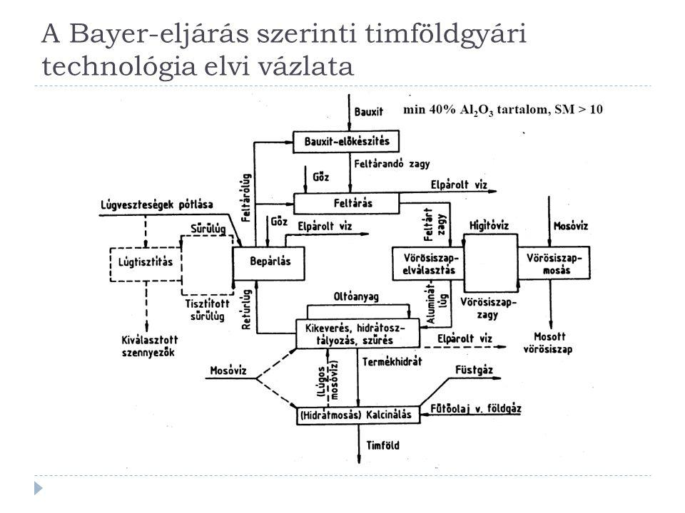 Timföldgyártás  Bayer-eljárás: lényege az érc alumínium-oxid- tartalmának kioldása, miközben egyéb alkotórészei változatlanok maradnak.