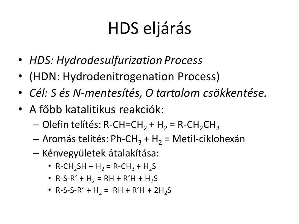 HDS eljárás HDS: Hydrodesulfurization Process (HDN: Hydrodenitrogenation Process) Cél: S és N-mentesítés, O tartalom csökkentése. A főbb katalitikus r