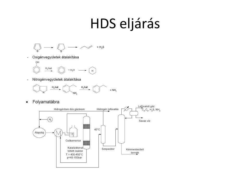 HDS eljárás