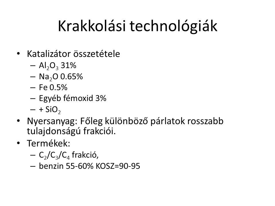 Krakkolási technológiák Katalizátor összetétele – Al 2 O 3 31% – Na 2 O 0.65% – Fe 0.5% – Egyéb fémoxid 3% – + SiO 2 Nyersanyag: Főleg különböző párla