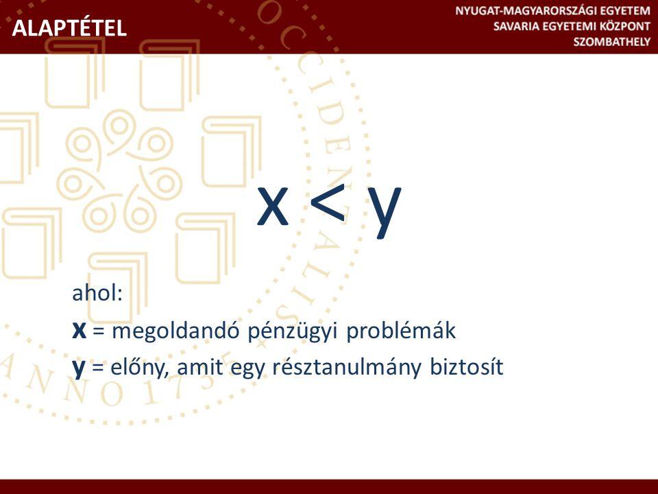 x < y ahol: x = megoldandó pénzügyi problémák y = előny, amit egy résztanulmány biztosít ALAPTÉTEL