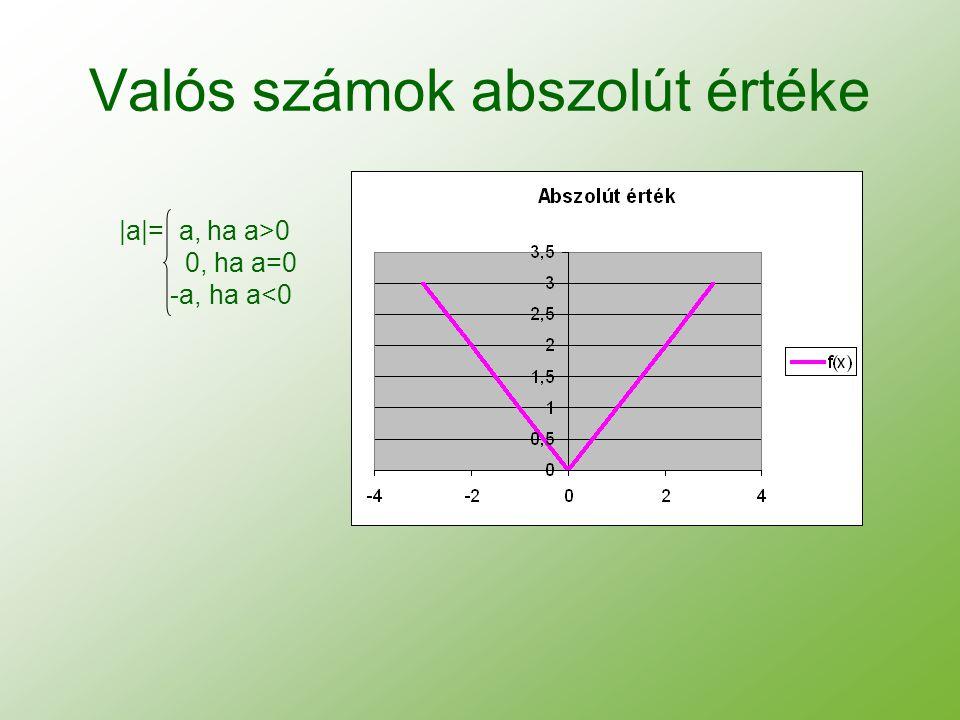 Valós számok abszolút értéke |a|= a, ha a>0 0, ha a=0 -a, ha a<0