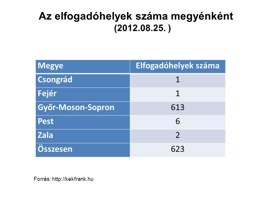 MegyeElfogadóhelyek száma Csongrád1 Fejér1 Győr-Moson-Sopron613 Pest6 Zala2 Összesen623 Az elfogadóhelyek száma megyénként (2012.08.25. ) Forrás: http