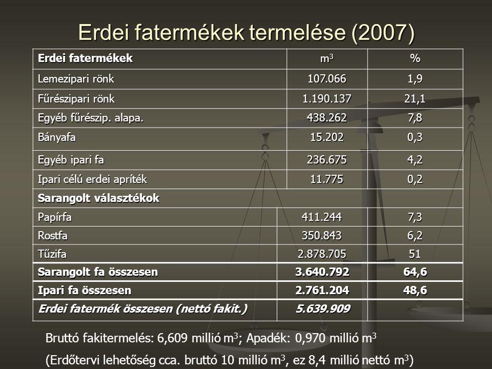 Erdei fatermékek termelése (2007) Erdei fatermékek m3m3m3m3% Lemezipari rönk 107.0661,9 Fűrészipari rönk 1.190.13721,1 Egyéb fűrészip. alapa. 438.2627