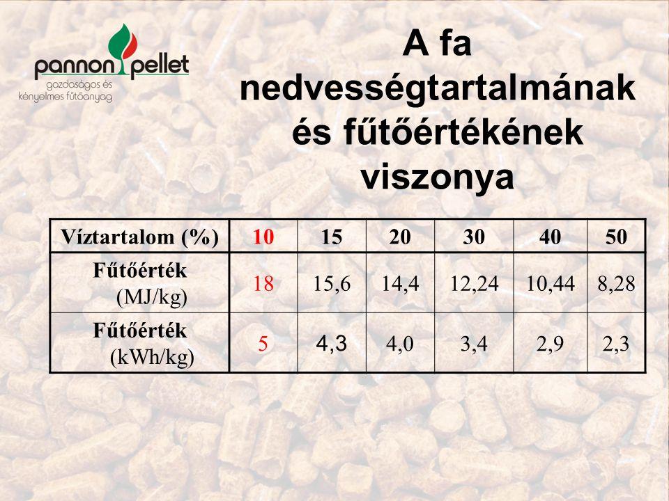 A fa nedvességtartalmának és fűtőértékének viszonya Víztartalom (%)101520304050 Fűtőérték (MJ/kg) 1815,614,412,2410,448,28 Fűtőérték (kWh/kg) 5 4,3 4,