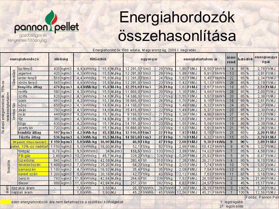 Energiahordozók összehasonlítása