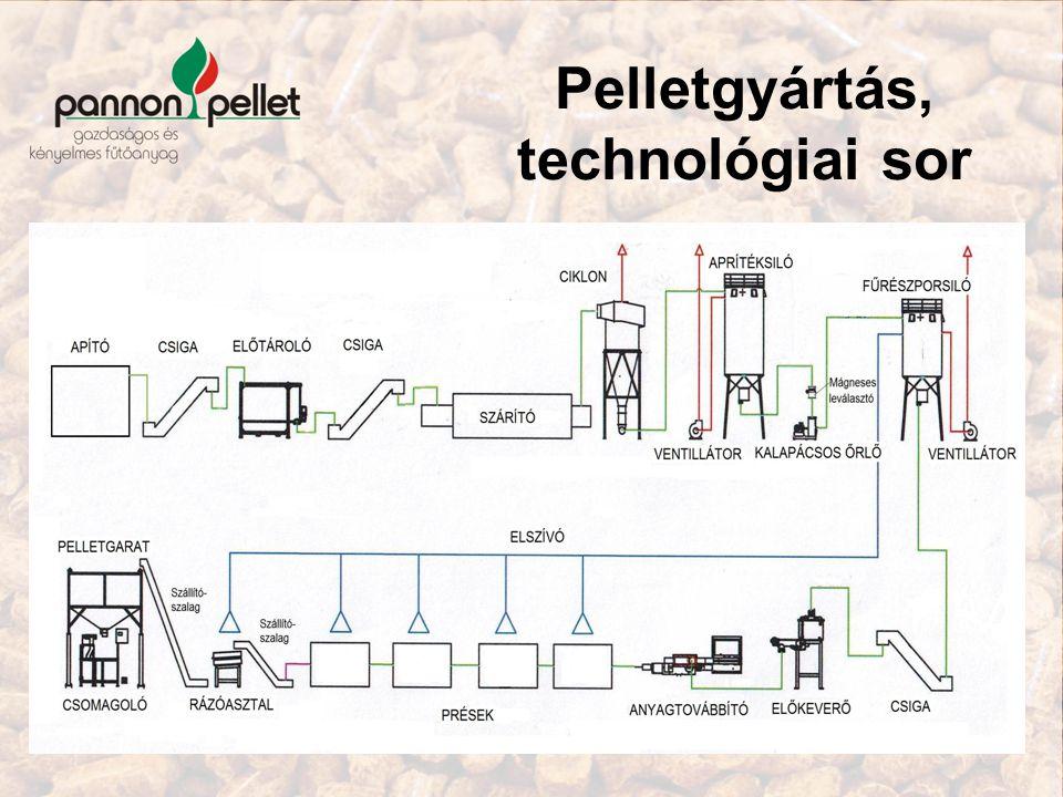 Pelletgyártás, technológiai sor