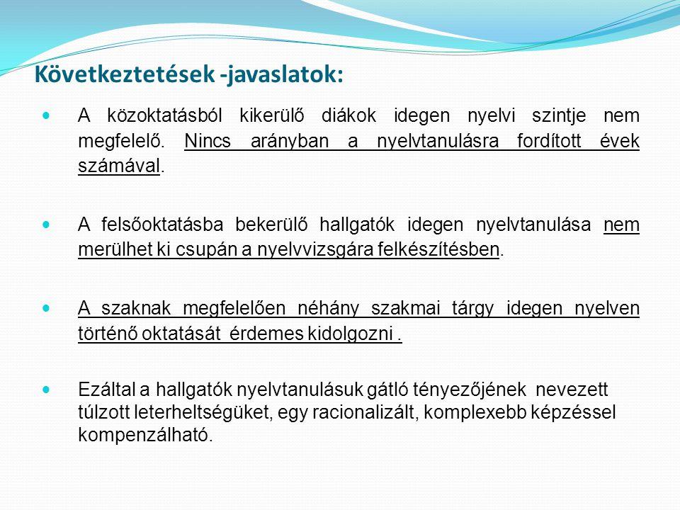 Következtetések -javaslatok: A közoktatásból kikerülő diákok idegen nyelvi szintje nem megfelelő. Nincs arányban a nyelvtanulásra fordított évek számá
