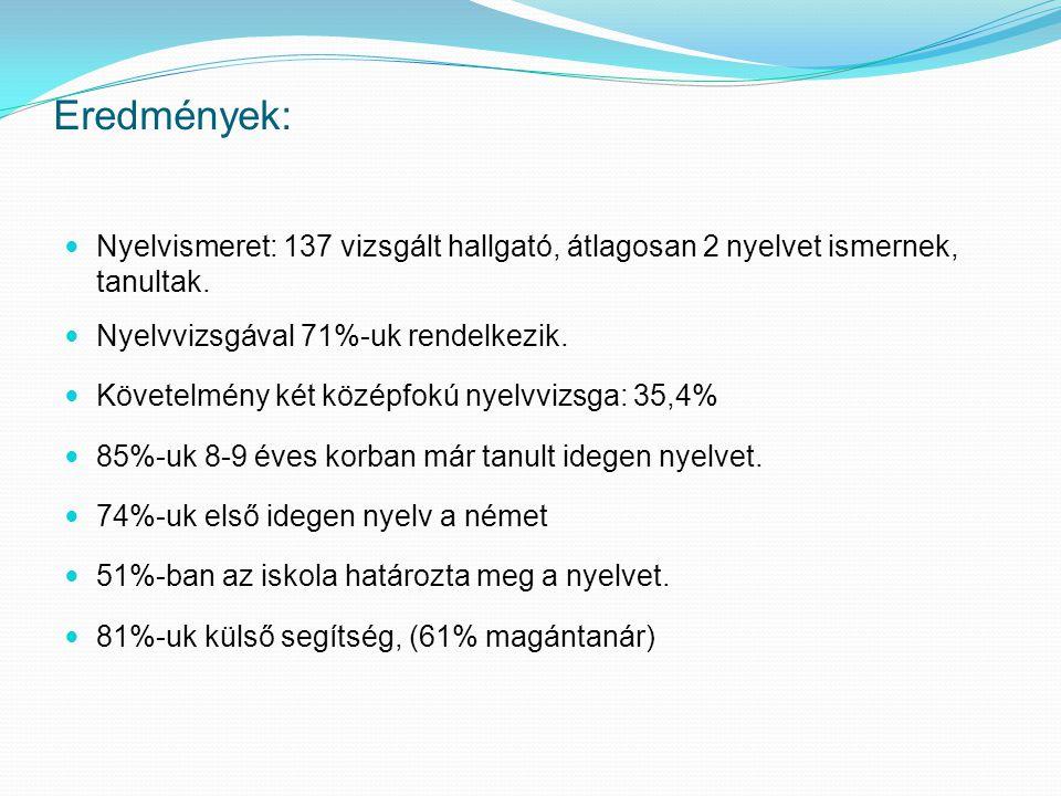 Eredmények: Nyelvismeret: 137 vizsgált hallgató, átlagosan 2 nyelvet ismernek, tanultak. Nyelvvizsgával 71%-uk rendelkezik. Követelmény két középfokú
