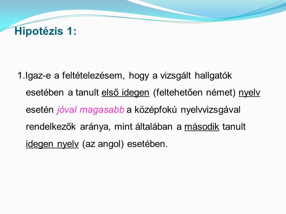 Hipotézis 1: 1.Igaz-e a feltételezésem, hogy a vizsgált hallgatók esetében a tanult első idegen (feltehetően német) nyelv esetén jóval magasabb a közé