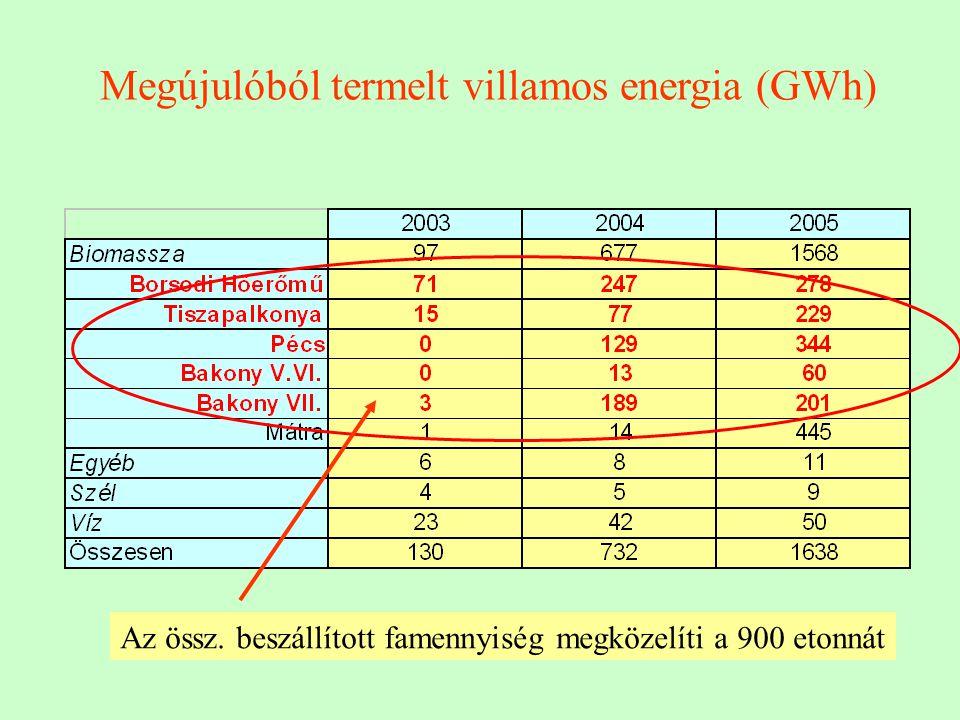 Megújulóból termelt villamos energia (GWh) Az össz. beszállított famennyiség megközelíti a 900 etonnát