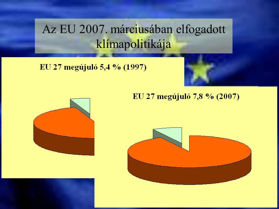 Az EU 2007. márciusában elfogadott klímapolitikája 2020-ig az üvegházhatású gázok 20 %-kal való csökkentése Energiahatákonyság A megújuló energiák ará