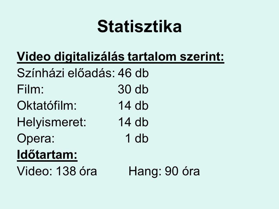 Video digitalizálás tartalom szerint: Színházi előadás: 46 db Film: 30 db Oktatófilm: 14 db Helyismeret: 14 db Opera: 1 db Időtartam: Video: 138 óraHa