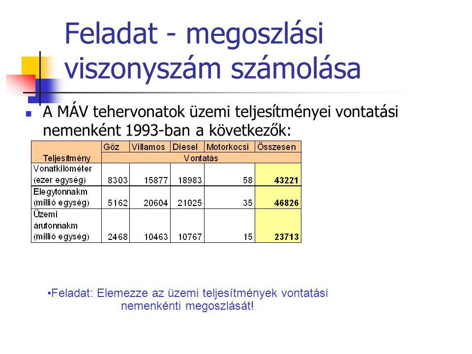 Feladat - megoszlási viszonyszám számolása A MÁV tehervonatok üzemi teljesítményei vontatási nemenként 1993-ban a következők: Feladat: Elemezze az üze
