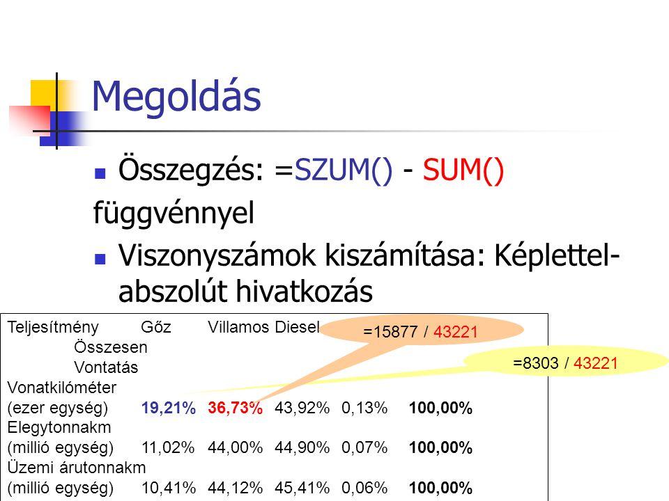 Megoldás Összegzés: =SZUM() - SUM() függvénnyel Viszonyszámok kiszámítása: Képlettel- abszolút hivatkozás TeljesítményGőzVillamosDieselMotorkocsi Össz