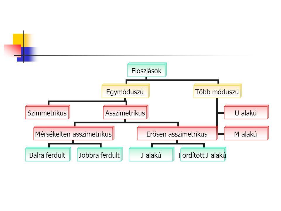 Eloszlások Egymóduszú SzimmetrikusAsszimetrikus Mérsékelten asszimetrikus Balra ferdültJobbra ferdült Erősen asszimetrikus J alakú Fordított J alakú T