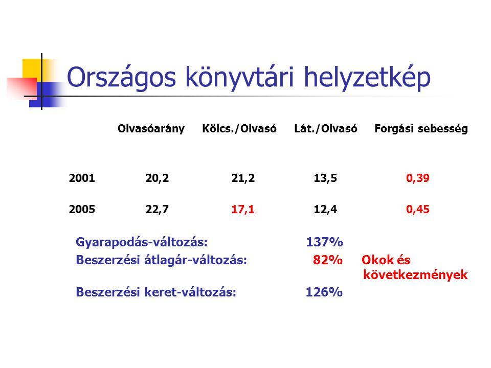 Országos könyvtári helyzetkép Olvasóarány Kölcs./Olvasó Lát./Olvasó Forgási sebesség 2001 20,2 21,2 13,5 0,39 2005 22,7 17,1 12,4 0,45 Gyarapodás-változás: 137% Beszerzési átlagár-változás: 82% Okok és következmények Beszerzési keret-változás: 126%