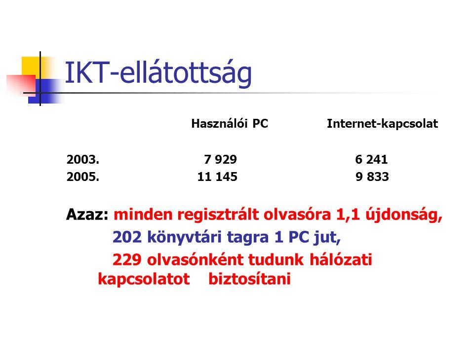 IKT-ellátottság Használói PC Internet-kapcsolat 2003.