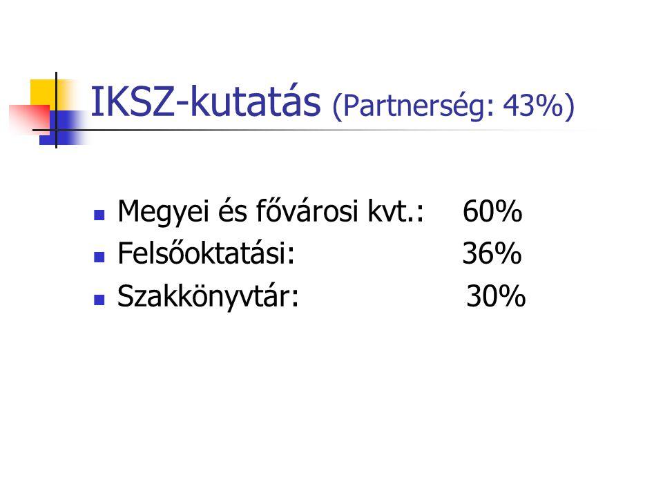 IKSZ-kutatás (Partnerség: 43%) Megyei és fővárosi kvt.: 60% Felsőoktatási: 36% Szakkönyvtár: 30%