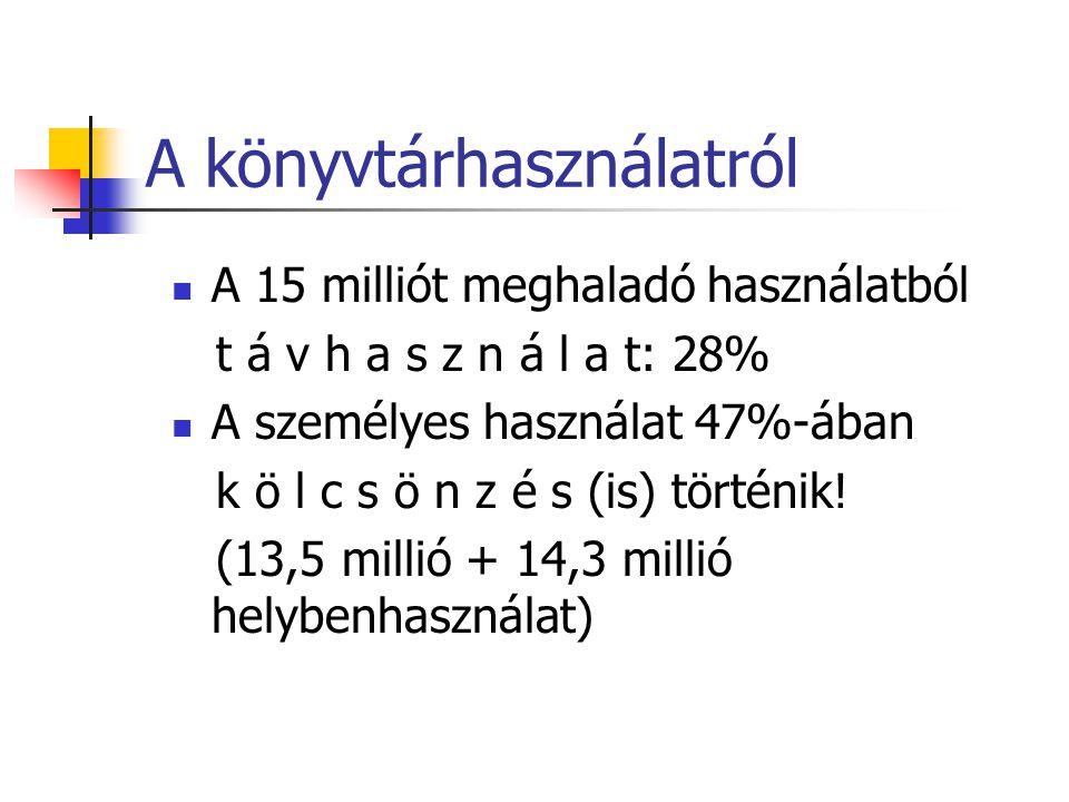 A könyvtárhasználatról A 15 milliót meghaladó használatból t á v h a s z n á l a t: 28% A személyes használat 47%-ában k ö l c s ö n z é s (is) történik.