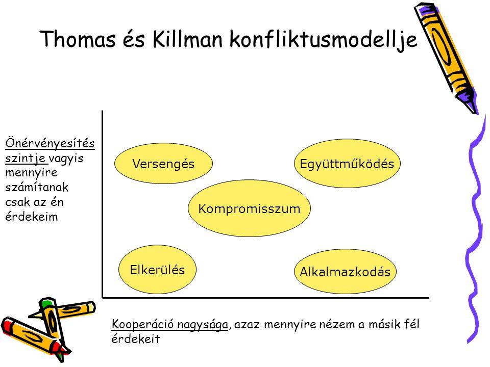 Thomas és Killman konfliktusmodellje Elkerülés Versengés Kompromisszum Együttműködés Alkalmazkodás Kooperáció nagysága, azaz mennyire nézem a másik fé