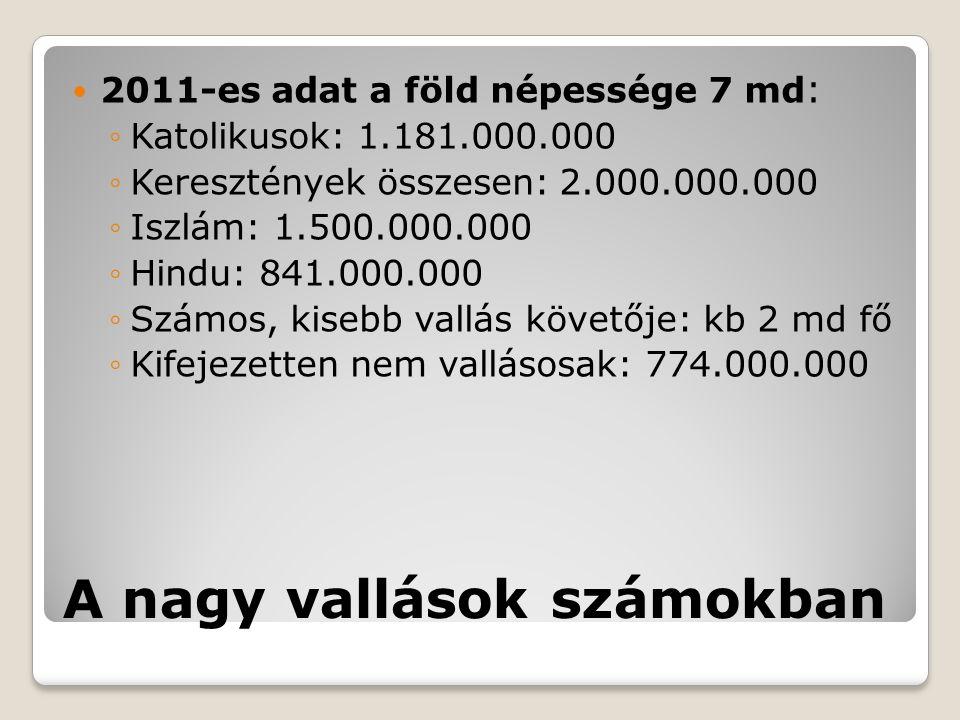 A nagy vallások számokban 2011-es adat a föld népessége 7 md : ◦Katolikusok: 1.181.000.000 ◦Keresztények összesen: 2.000.000.000 ◦Iszlám: 1.500.000.00