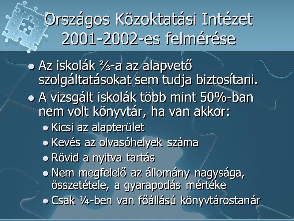 Országos Közoktatási Intézet 2001-2002-es felmérése Az iskolák ⅔ -a az alapvető szolgáltatásokat sem tudja biztosítani.
