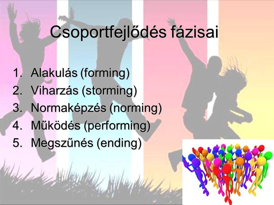 Csoportfejlődés fázisai 1.Alakulás (forming) 2.Viharzás (storming) 3.Normaképzés (norming) 4.Működés (performing) 5.Megszűnés (ending)