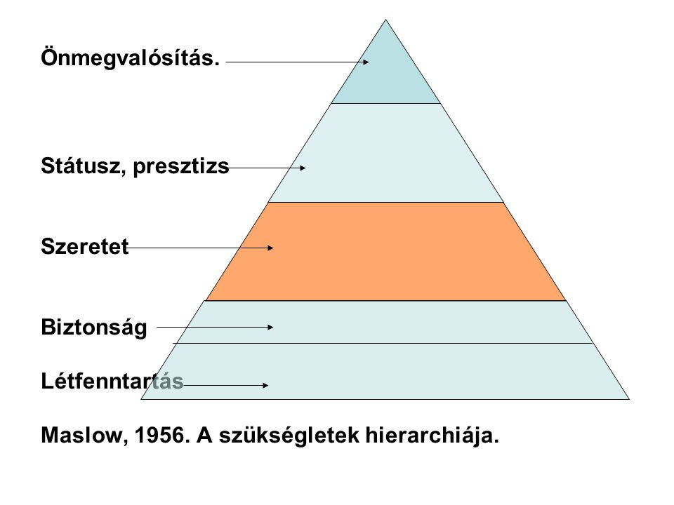 Önmegvalósítás. Státusz, presztizs Szeretet Biztonság Létfenntartás Maslow, 1956. A szükségletek hierarchiája.