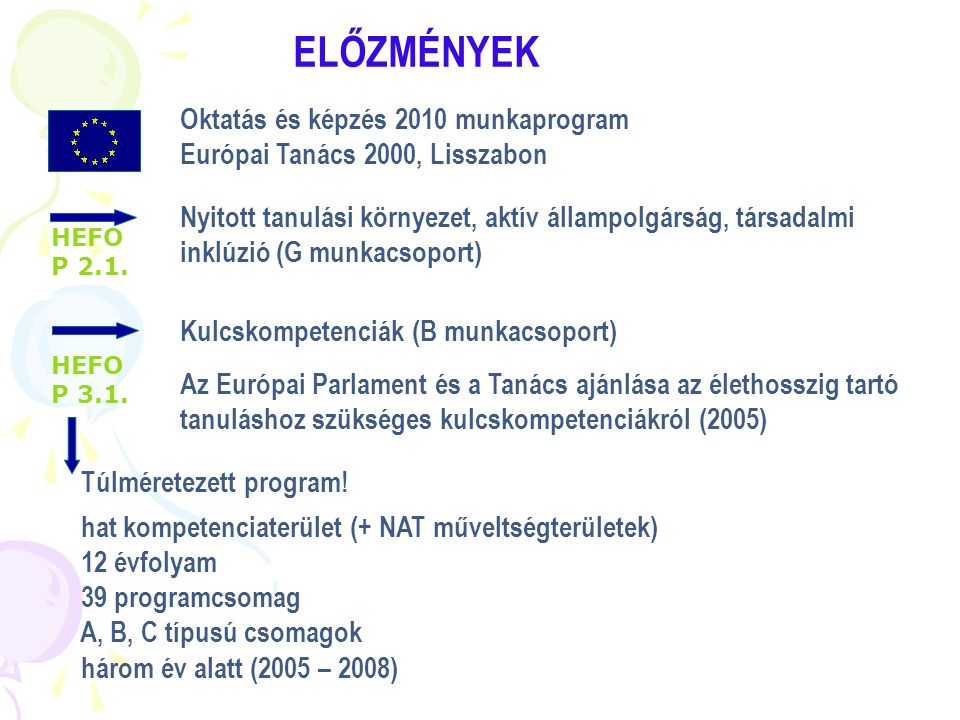 1.Anyanyelven folytatott kommunikáció 2.Idegen nyelveken folytatott kommunikáció 3.Matematikai kompetencia és alapvető kompetenciák a természet- és műszaki tudományok terén 4.Digitális kompetencia 5.A tanulás (meg)tanulása 6.Interperszonális, interkulturális, szociális és állampolgári kompetencia 7.Vállalkozói kompetencia 8.Kulturális kifejezőkészség Kulcskompetenciák és programcsomagok Szövegértés - szövegalkotás Idegen nyelv (GB, F, D, H) Matematika, gondolkodás IKT (Educatio Kht) Szociális, életviteli, környezeti Életpálya-építés Óvodai nevelés AZ EURÓPAI PARLAMENT ÉS A TANÁCS AJÁNLÁSA 2005 suliNova programfejlesztés (programcsomagok)
