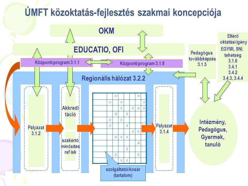 Szolgáltató kosár 2.Módszertani 2 választott: Kooperatív Tanórai differenciálás Hat.