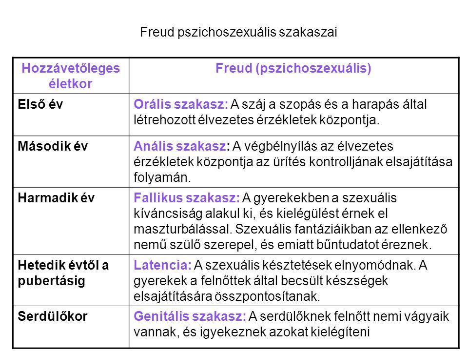 Freud pszichoszexuális szakaszai Hozzávetőleges életkor Freud (pszichoszexuális) Első évOrális szakasz: A száj a szopás és a harapás által létrehozott élvezetes érzékletek központja.