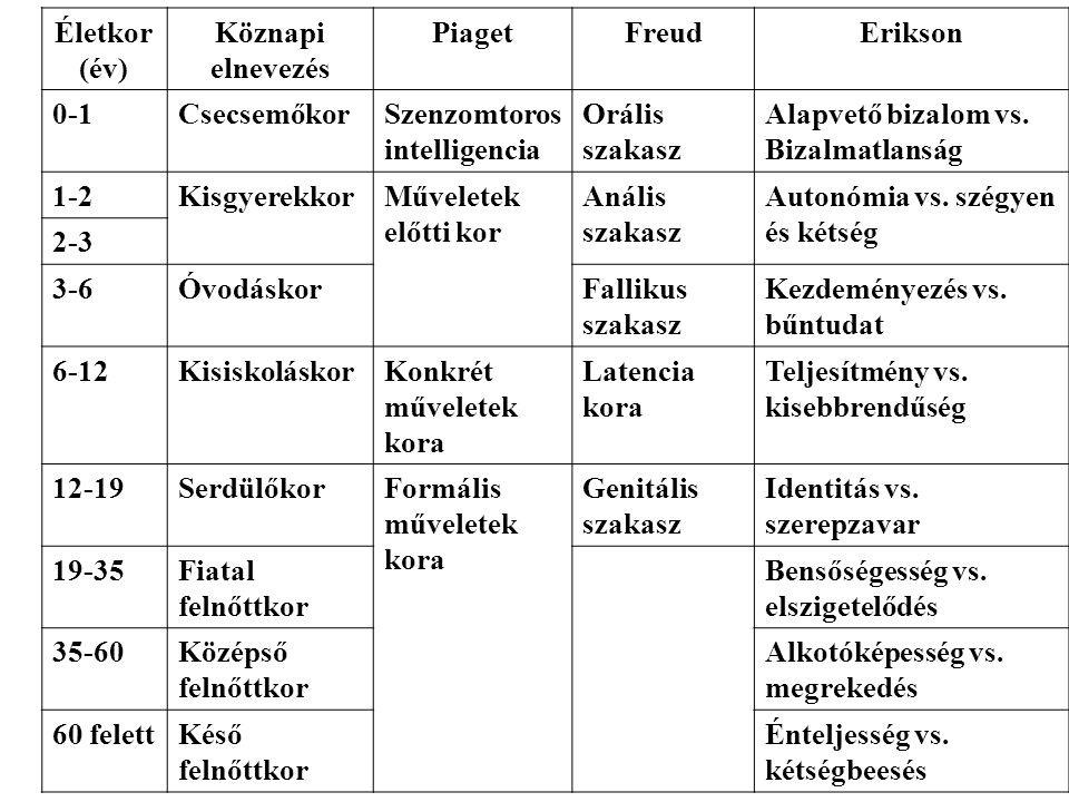 Életkor (év) Köznapi elnevezés PiagetFreudErikson 0-1CsecsemőkorSzenzomtoros intelligencia Orális szakasz Alapvető bizalom vs.
