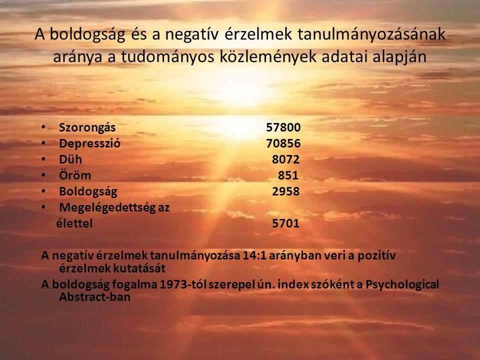 A boldogság és a negatív érzelmek tanulmányozásának aránya a tudományos közlemények adatai alapján Szorongás 57800 Depresszió 70856 Düh 8072 Öröm 851 Boldogság 2958 Megelégedettség az élettel 5701 A negatív érzelmek tanulmányozása 14:1 arányban veri a pozitív érzelmek kutatását A boldogság fogalma 1973-tól szerepel ún.