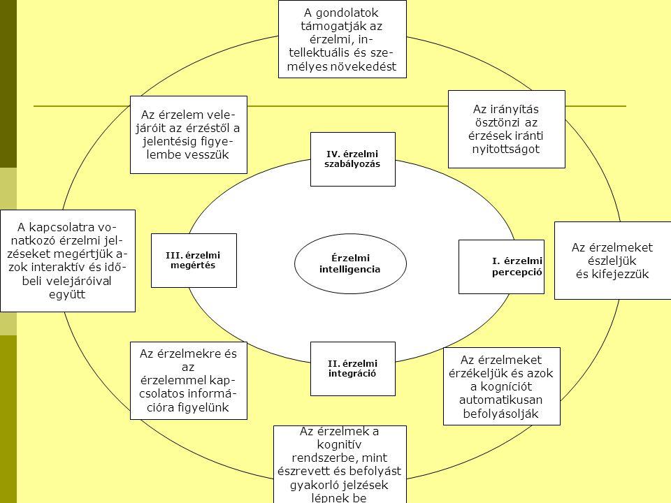 Érzelmi intelligencia III. érzelmi megértés II. érzelmi integráció IV. érzelmi szabályozás I. érzelmi percepció A gondolatok támogatják az érzelmi, in