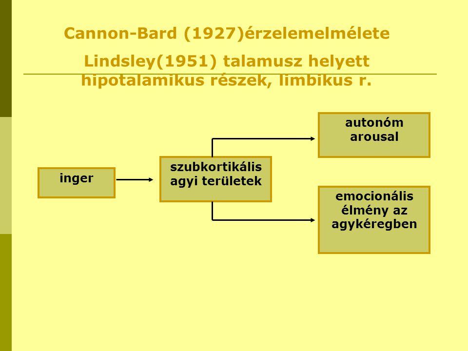 inger szubkortikális agyi területek autonóm arousal emocionális élmény az agykéregben Cannon-Bard (1927)érzelemelmélete Lindsley(1951) talamusz helyet