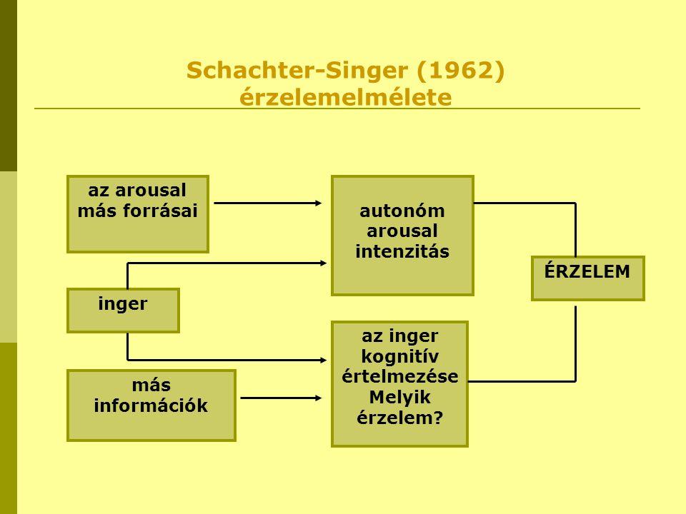 inger más információk az arousal más forrásai az inger kognitív értelmezése Melyik érzelem? autonóm arousal intenzitás ÉRZELEM Schachter-Singer (1962)