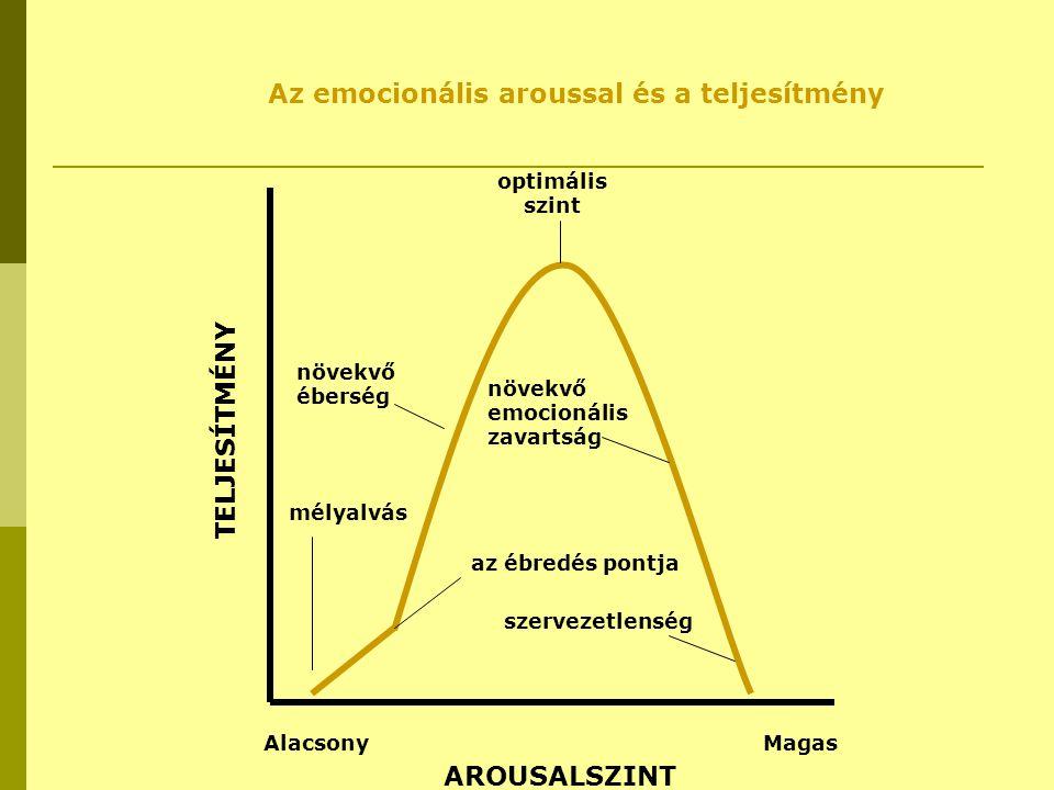 optimális szint növekvő éberség mélyalvás AlacsonyMagas növekvő emocionális zavartság az ébredés pontja szervezetlenség TELJESÍTMÉNY AROUSALSZINT Az e