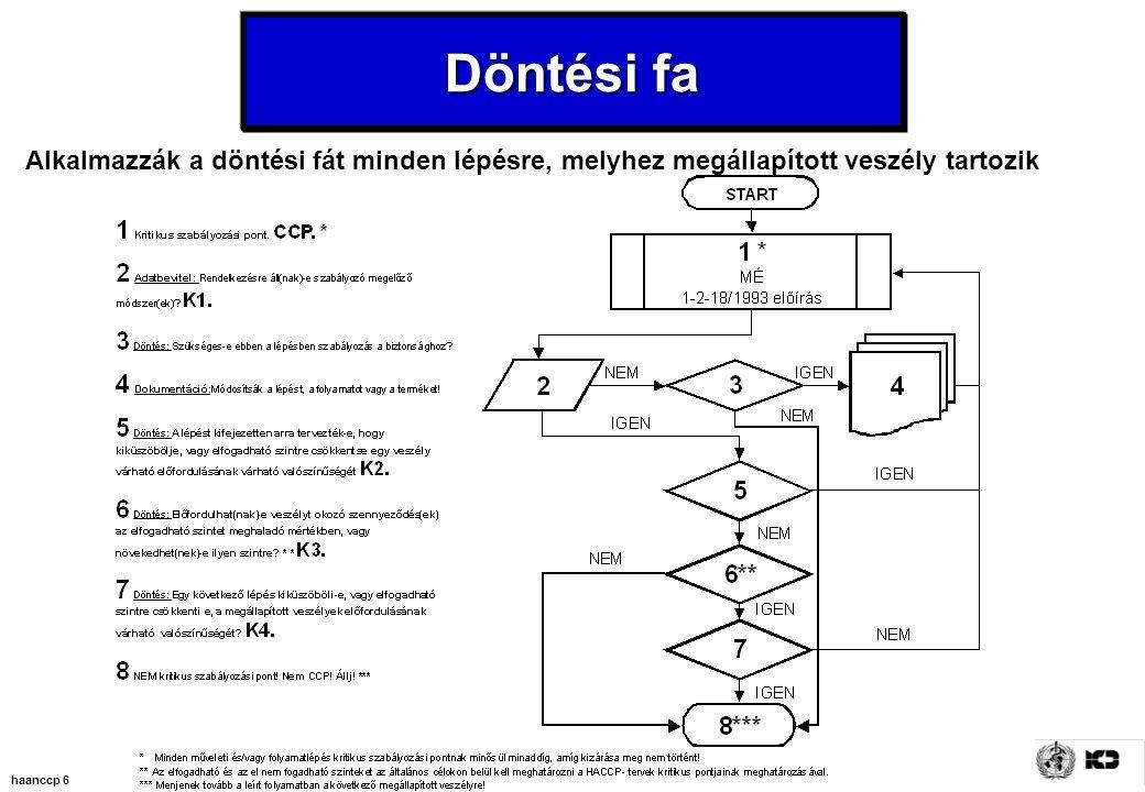haanccp 6 Döntési fa Alkalmazzák a döntési fát minden lépésre, melyhez megállapított veszély tartozik